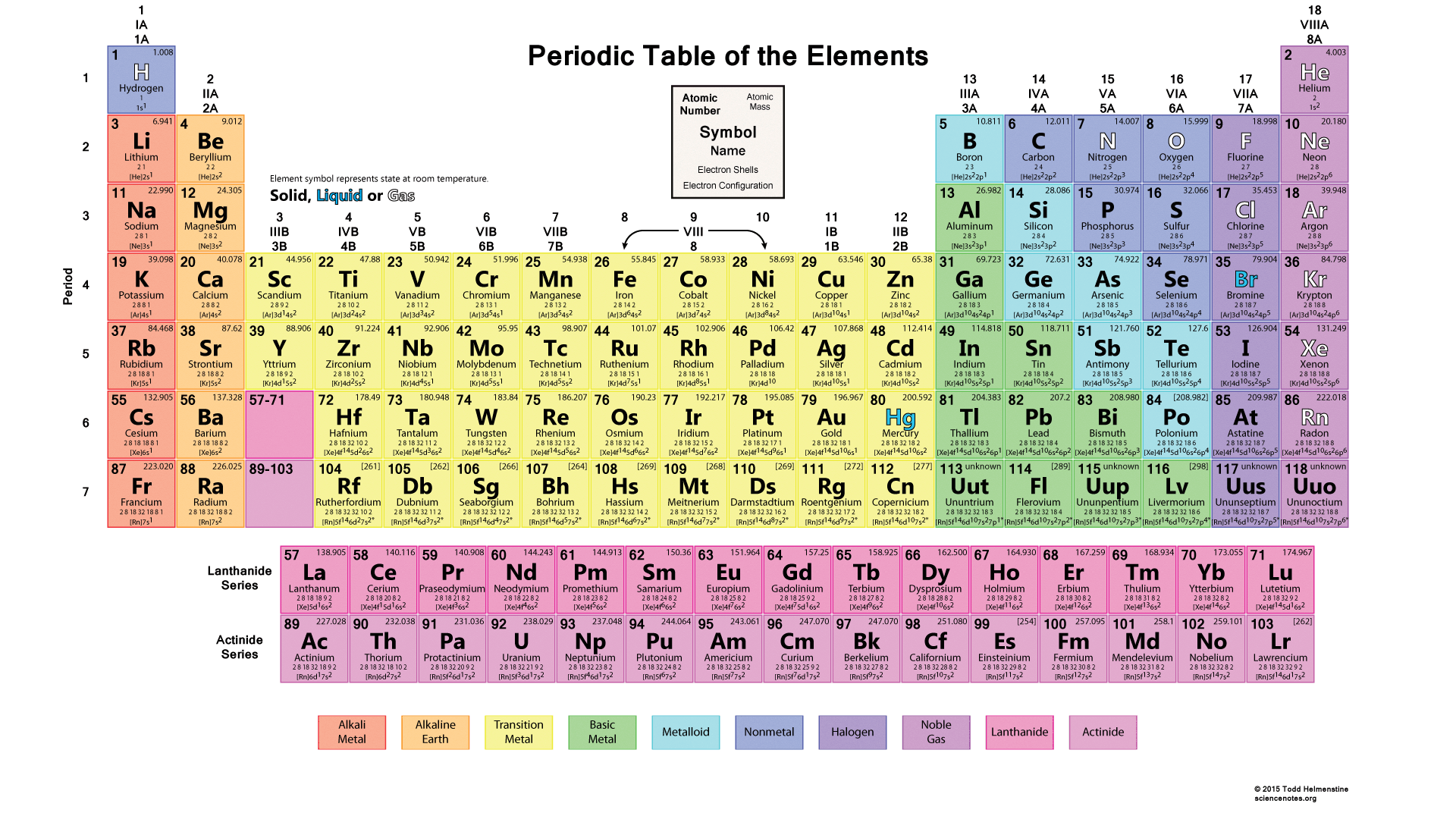 Chemical Elements Commodity
