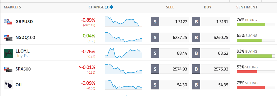 eToro market sentiment displayed on markets list