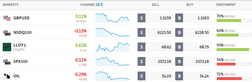 Market instruments on eToro
