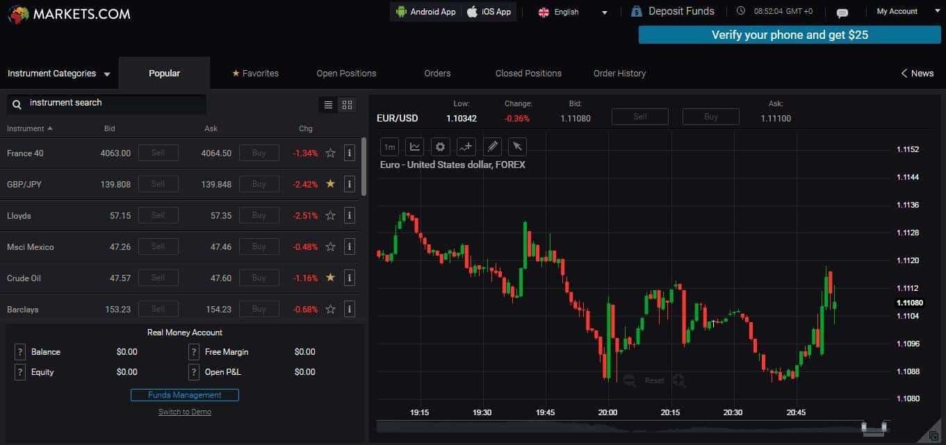 markets.com demo account screenshot