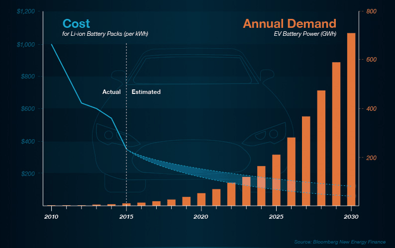 Chart to show cost decreases of lithium ion battery packs and the corresponding uplift in annual demand
