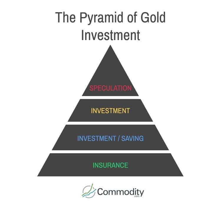 pyramid to explain gold as an investment