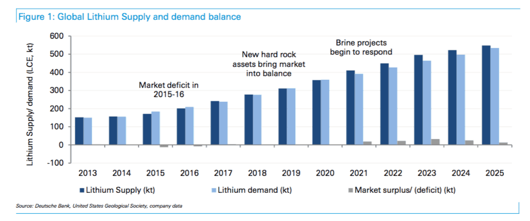 Chart to show supply and demand of lithium