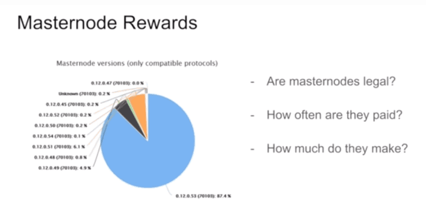 Dash masternode rewards