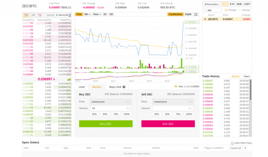 Bitnance Exchange chart for Zcash