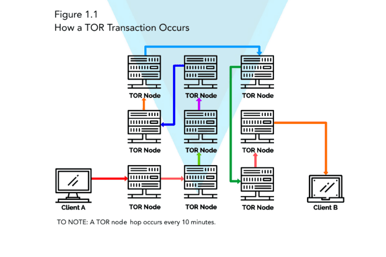 Diagram - How a TOR transaction occurs