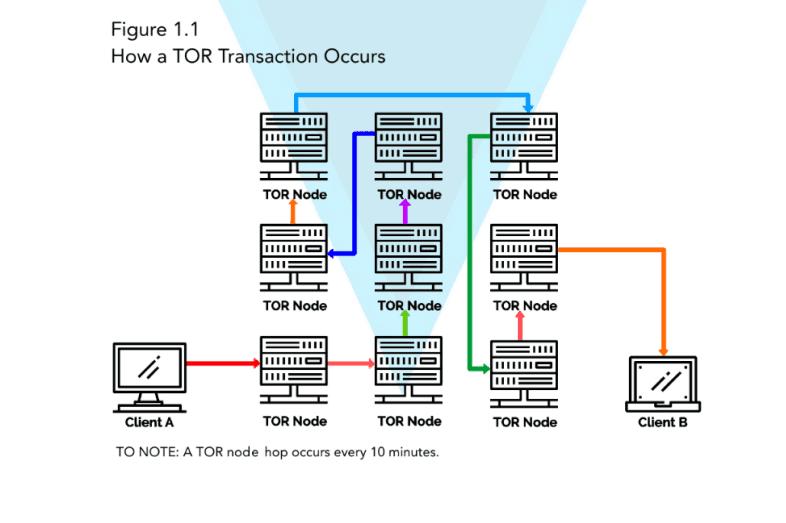 Diagram - How a TOR transaction occurs
