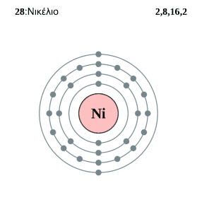 Electron Shell of Nickel
