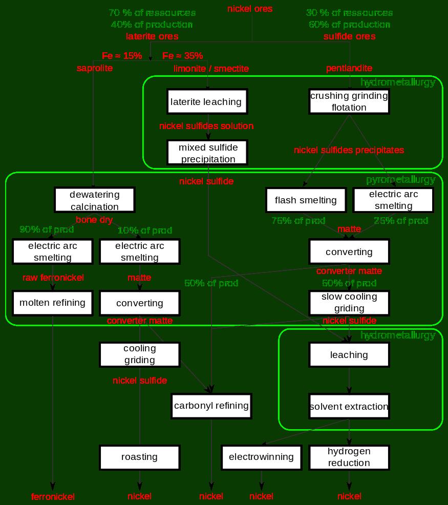 Nickel Extraction Diagram via Wikimedia