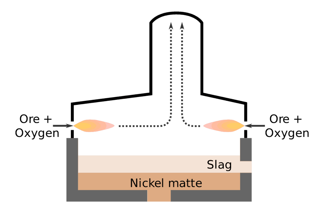 Flash Smelting Nickel Furnace Illustration via Wikipedia