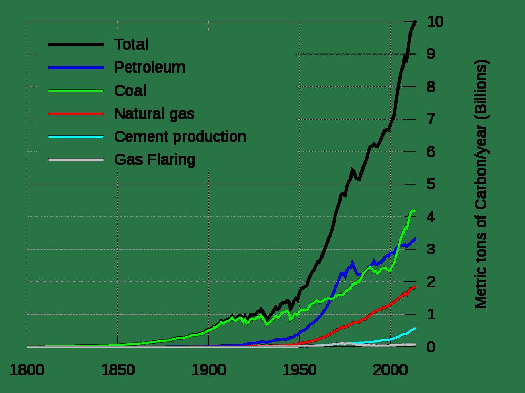 Global Carbon Emission Comparison line chart