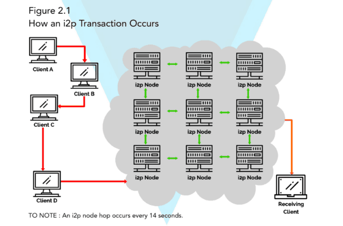 Diagram to show how an i2p transaction occurs