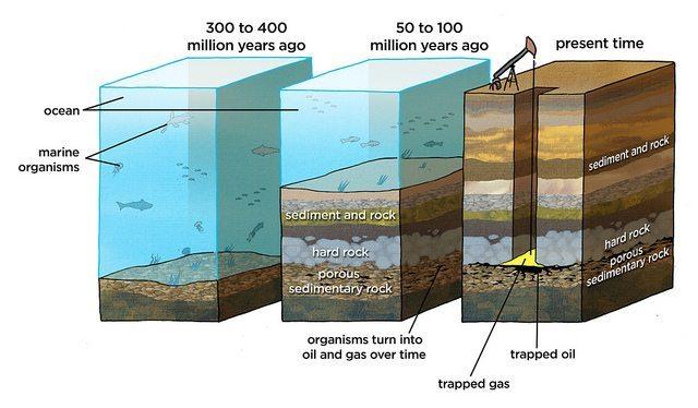 Natural Gas Formation diagram
