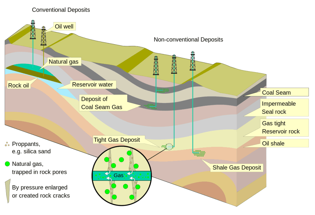 Non Conventional Deposits of gas