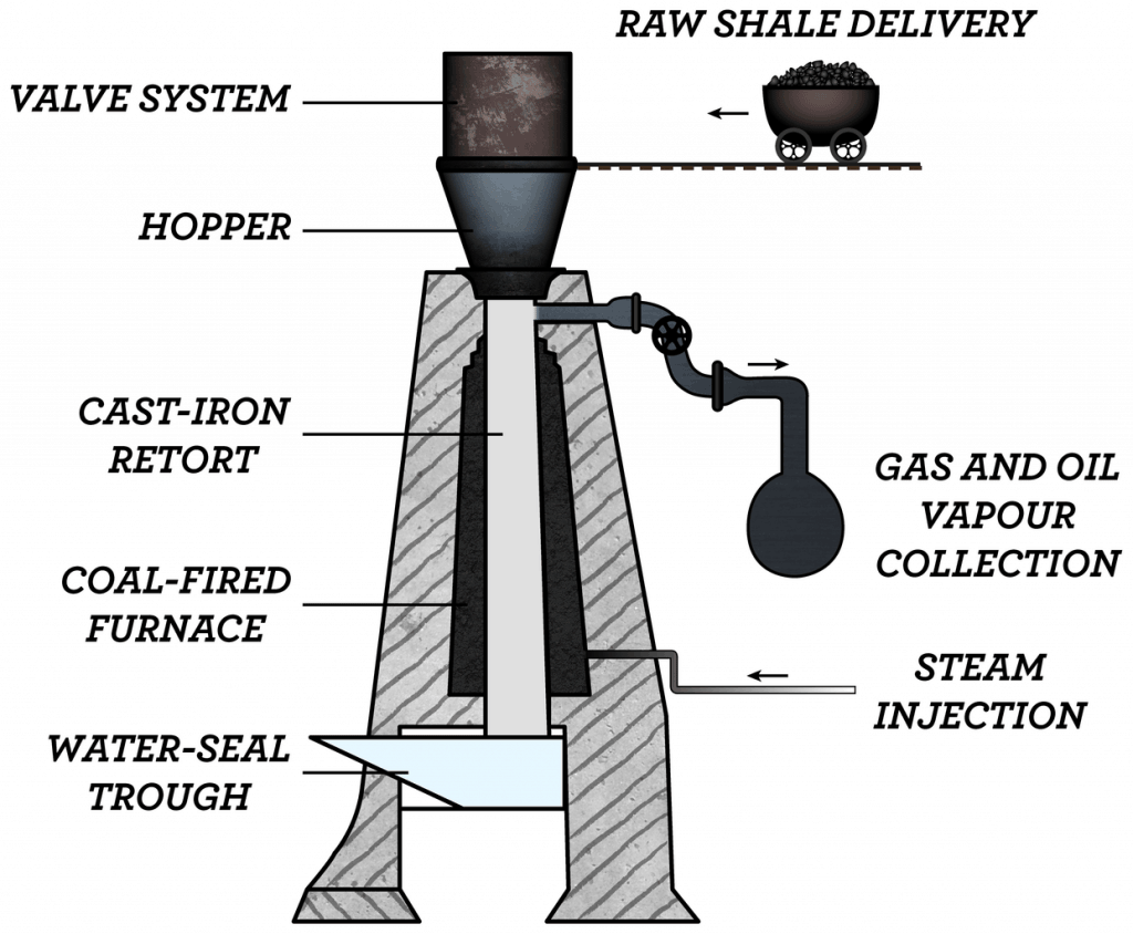 Shale Gas retort diagram