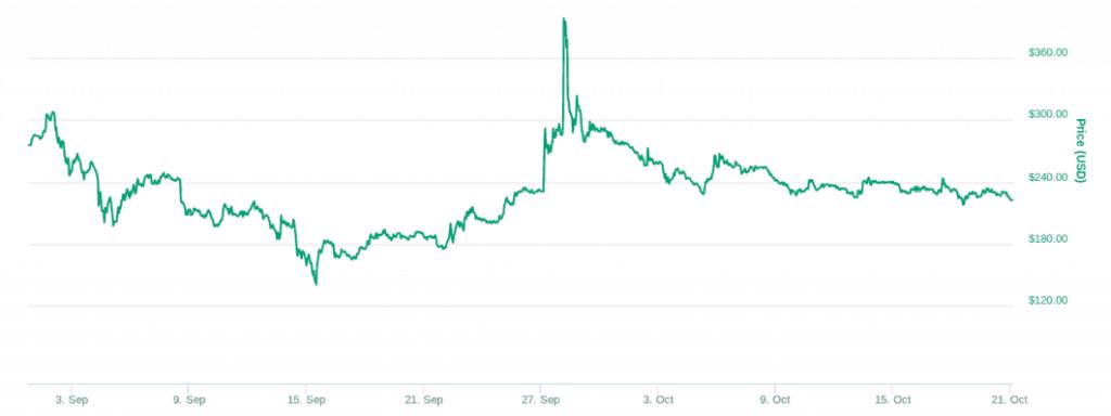 Zcash chart via coinmarketcap