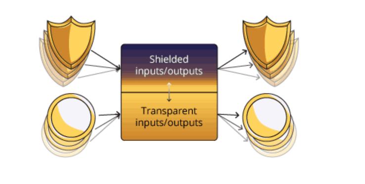 zcash - shielded wallet via zcash