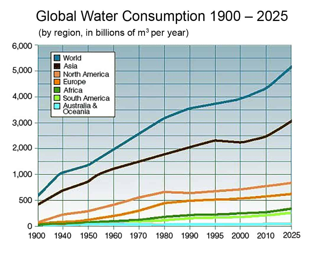 Annual Global Water Consumption via Sampa on Wikimedia