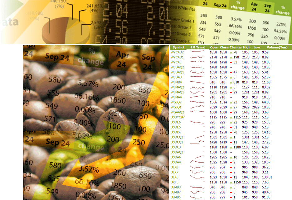 Ethiopia Commodity Exchange Market Data