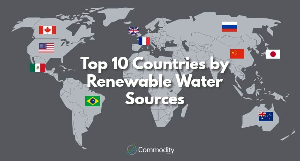 Top 10 Countries by Renewable Water sources
