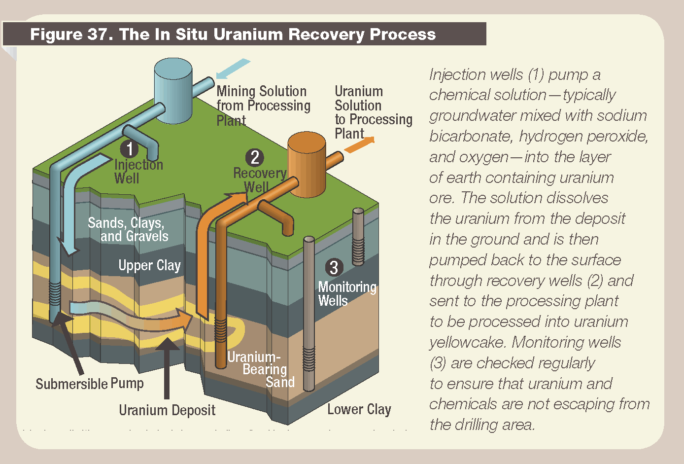 Uranium In Situ Leach via US Nuclear Regulatory Commission on Wikimedia
