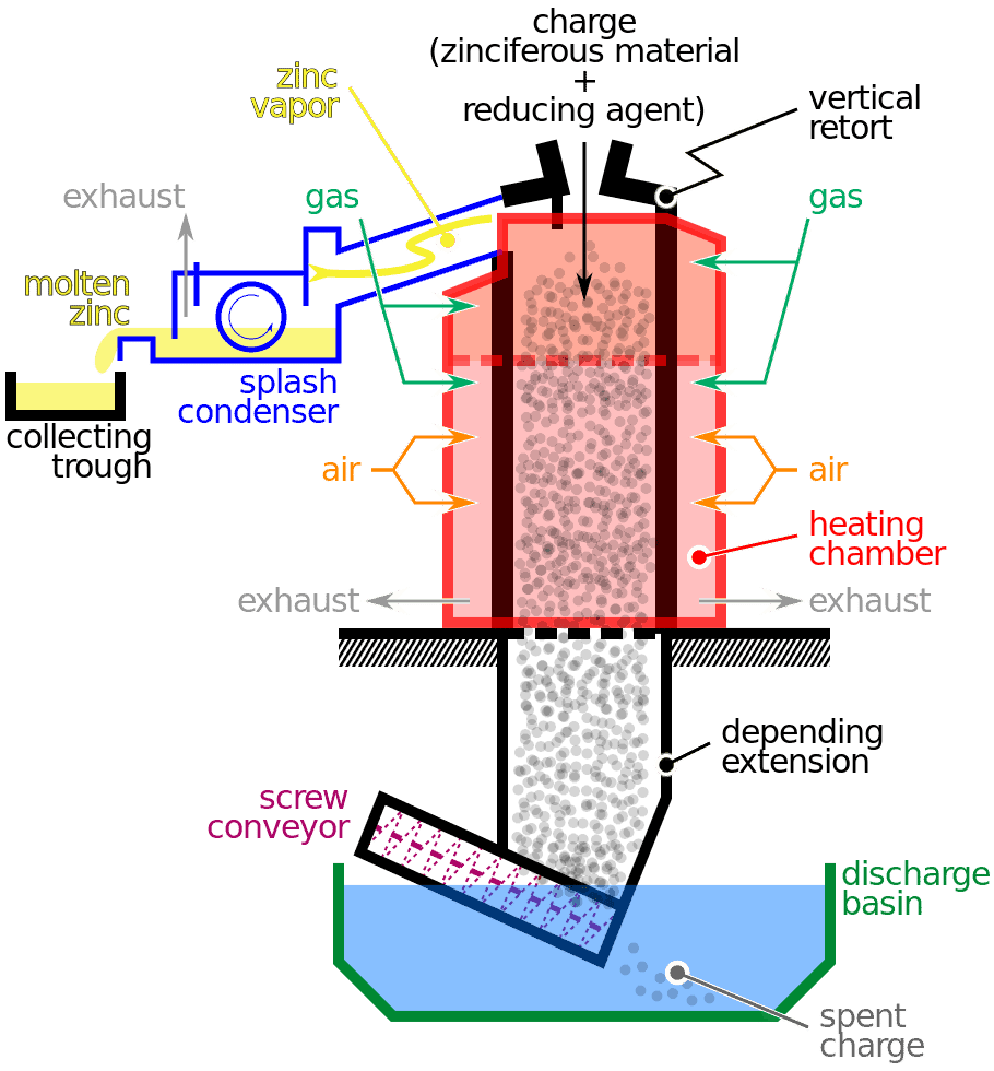 Vertical Retort Process for Zinc Smelting via Mliu92 on Wikipedia