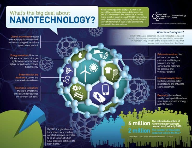 Trading at the Integrated Nano-Science and Commodity