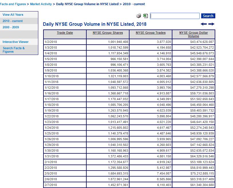 NYSE Stats
