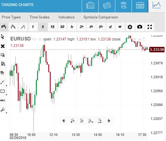 easyMarkets Trading Charts