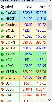 AvaTrade Market Watch