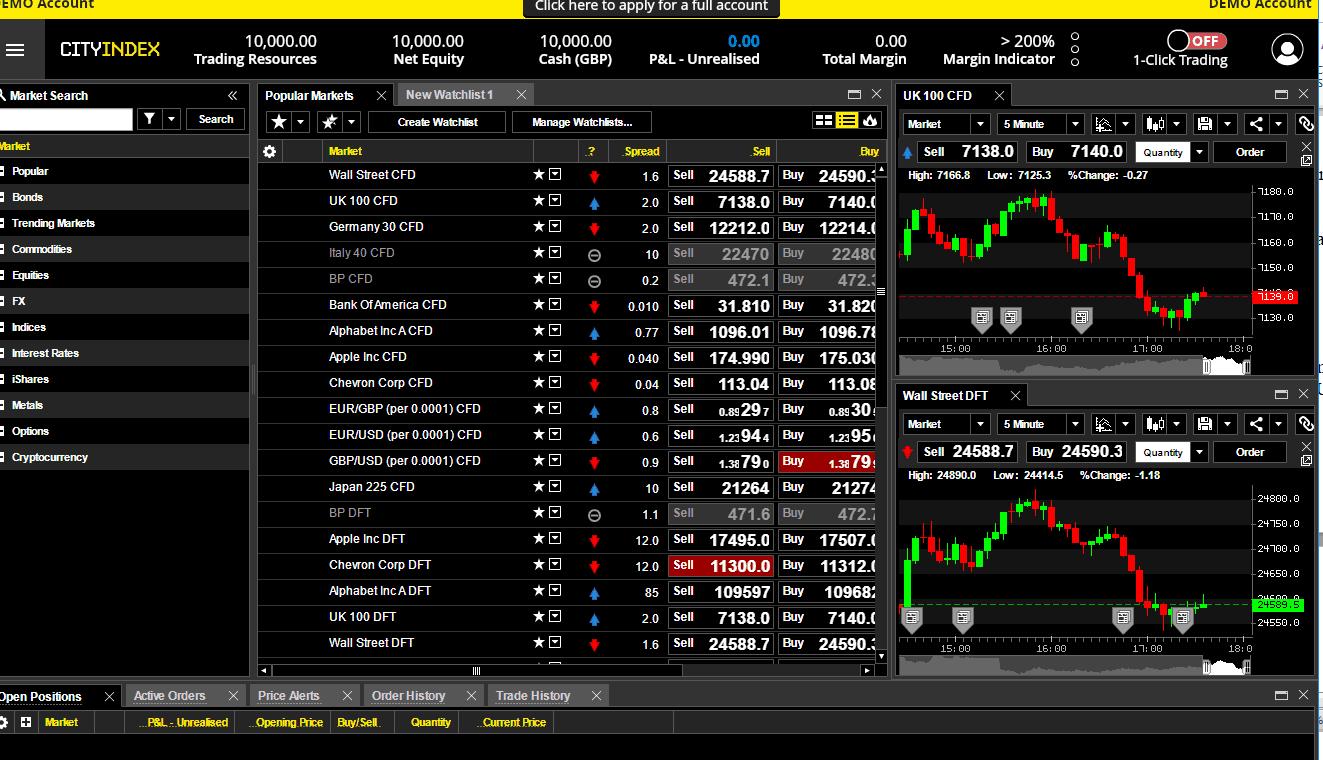 City Index Platform
