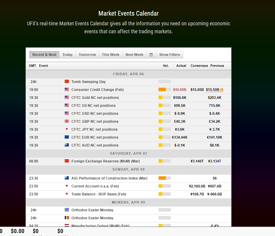 UFX Markets Events Calendar
