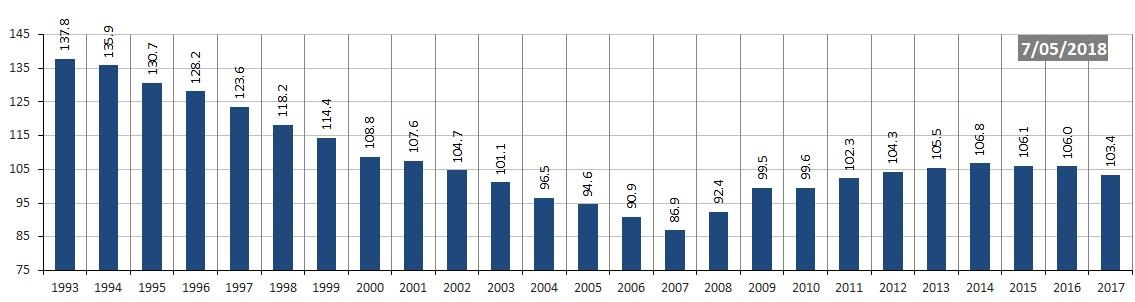 Belgian debt to GDP ratio