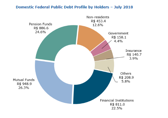 Brazil Federal debt by holder