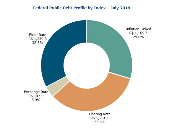Brazil Federal debt by type