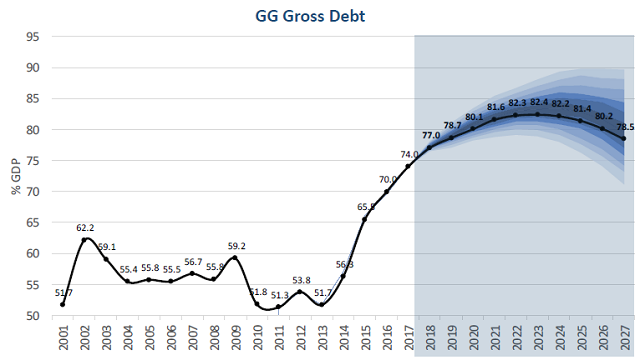 Brazil debt to GDP