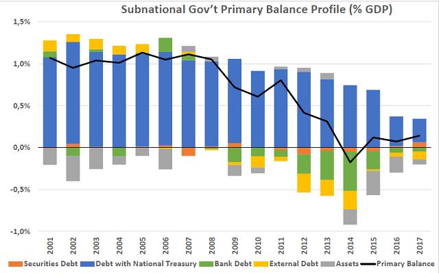 Brazil subnational debt profil