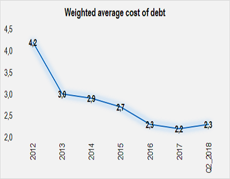 Cyprus Cost of government debt