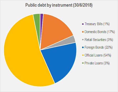 Cyprus Public debt by instrument
