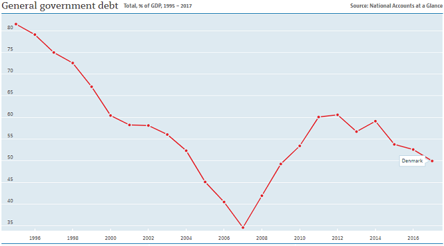 Denmark debt to GDP