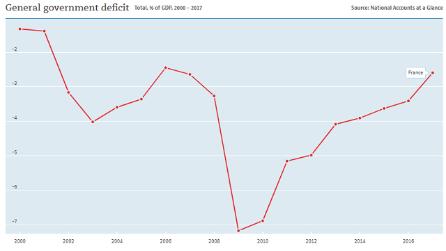 France annual budget deficit