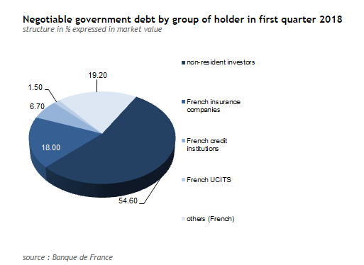 France debt by holder