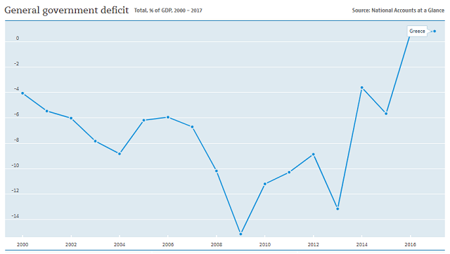 Greece national deficit since 2000