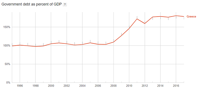 Greek debt to GDP ratio