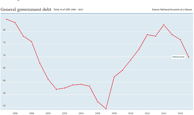 Netherlands debt to GDP