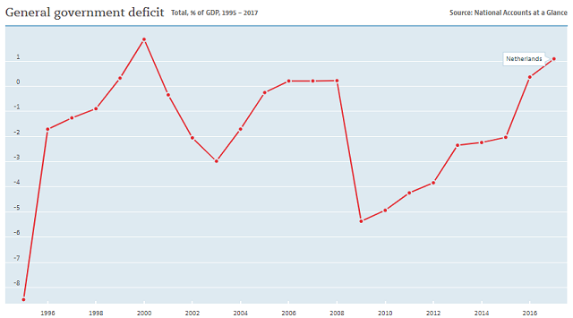 Netherlands government deficit
