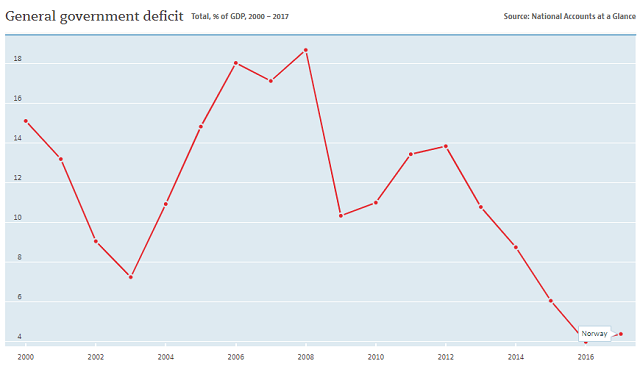 Norway annual budget deficit