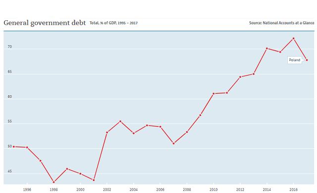 Poland Debt to GDP