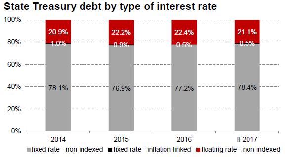 Poland bond interest rates