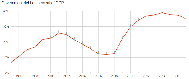 Romania debt to GDP